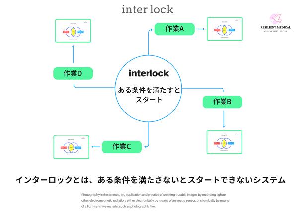 医療安全におけるエラープルーフのインターロックを解説した図
