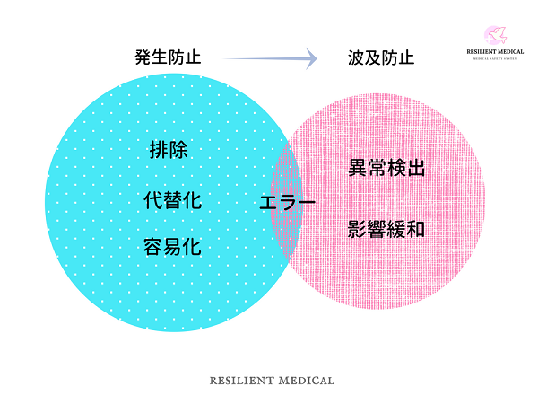 エラープルーフ化による発生防止と波及防止を解説した図