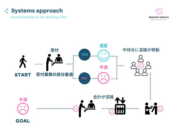 システムズアプローチの概念が無い場合の事例を解説した図