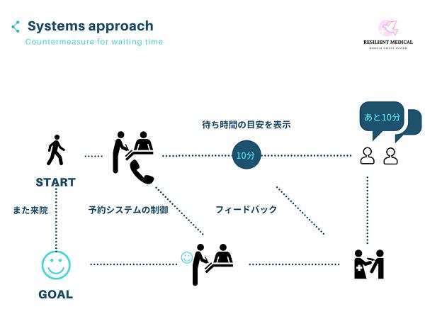 システムズアプローチの事例を解説した図