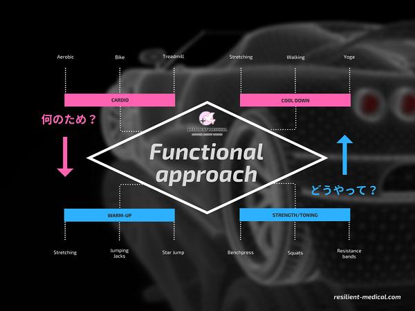 ファンクショナルアプローチを解説した図