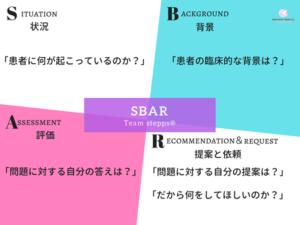 チームステップスのSBARによるコミュニケーションを解説した図