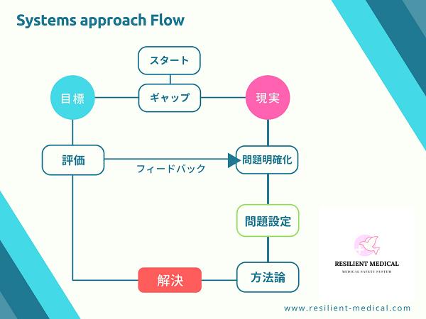 システムズアプローチの手順と流れを解説した図