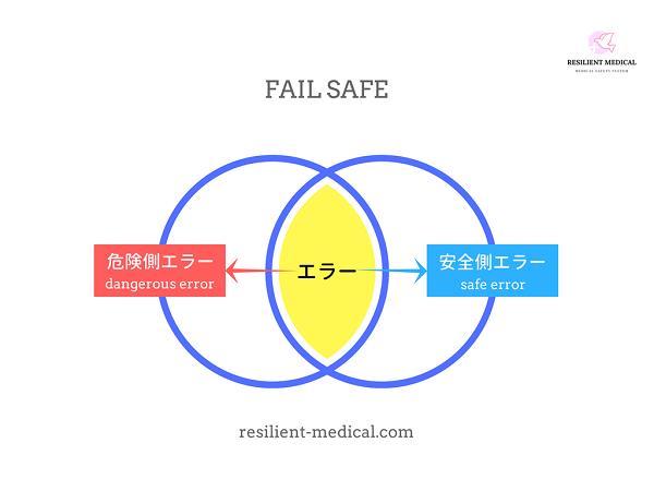 医療安全のフェイルセーフを解説した図