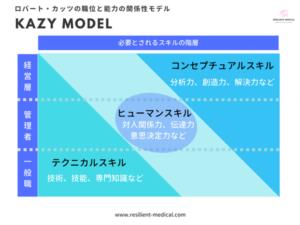 ノンテクニカルスキルに必要な能力と職位の関係性を解説したカッツモデルの解説図