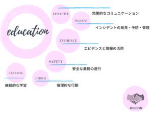 医療安全教育の学習項目を解説した図