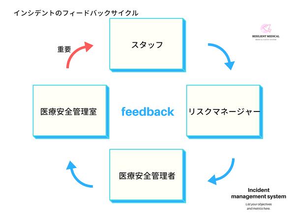 インシデント管理システムのフィードバックを解説した図