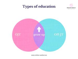 医療安全教育のOJTとOff-JTの活用を解説した図