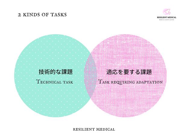 医療安全対策の課題の種類を解説した図