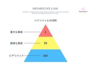 ハインリッヒの法則でヒヤリハットを解説した図