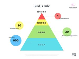 バードの法則の概要を解説した図