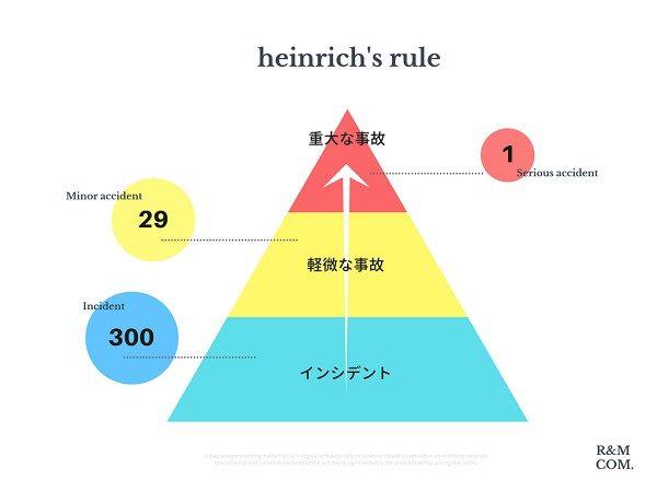 ハインリッヒの法則とは何かという意味と概念を解説した図