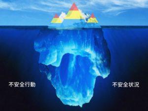 ヒヤリハットの氷山モデル