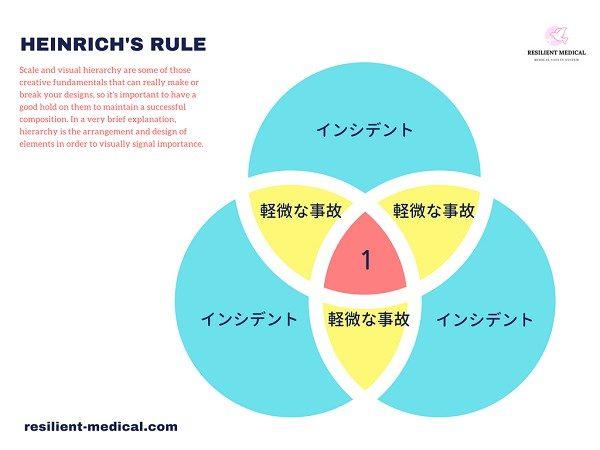 ハインリッヒの法則を活用する要点を解説した図