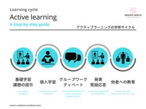 アクティブラーニングの方法と学修サイクルを解説した図