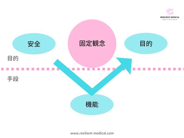 機能安全とファンクショナルアプローチを解説した図