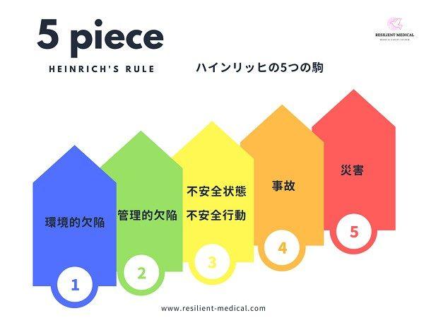 ハインリッヒの法則の5つの駒を解説した図
