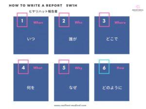 ヒヤリハット報告書の書き方と書式・様式を解説した図