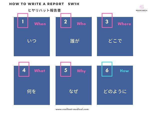 ヒヤリハット報告書の書式を解説した図