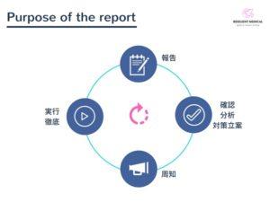 ヒヤリハット報告書の目的を解説した図
