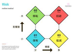 リスクの種類と分類を解説した図