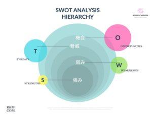 SWOT分析のやり方や方法を解説した図