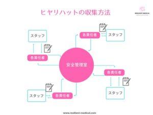 ヒヤリハットの収集方法を解説した図