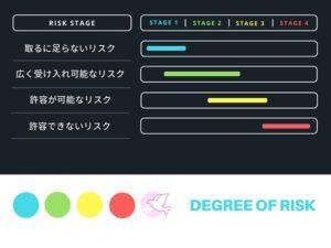 リスクの程度と段階を解説した図