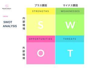 SWOT分析のクロス分析テンプレート