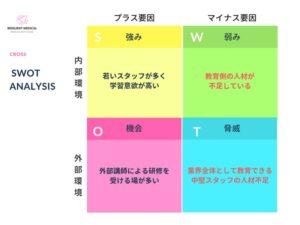 SWOT分析の事例を具体的に解説した図
