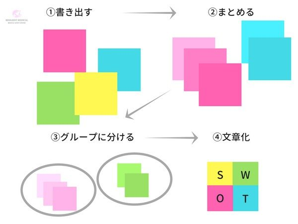 SWOT分析のやり方と方法を解説した図②