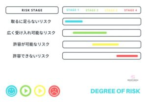 リスクの程度と段階を解説