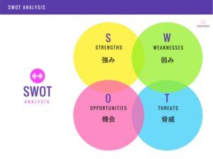 SWOT分析とは何かという意味と概要を解説した図