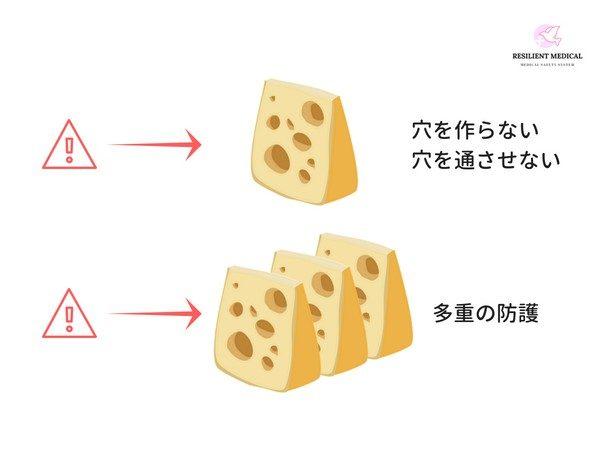 スイスチーズモデルと防護対策
