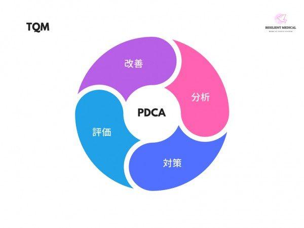 TQMのPDCAサイクルを解説した図