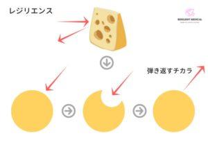 スイスチーズモデルとレジリエンス