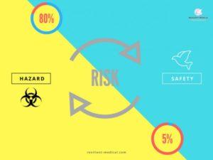 ハザードとリスクの違いを解説した図