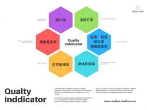 クオリティインディゲーターQualty Inddicator(QI)の項目