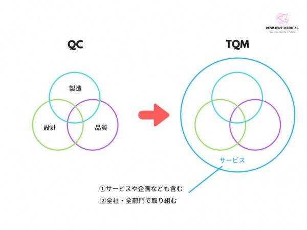 TQMとQCの違いを解説した図