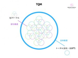 QCサークルを解説した図