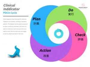 クリニカルインディゲーターのPDCAサイクルを解説した図