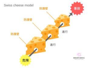 スイスチーズモデルとは何か?その理論と法則を解説した図