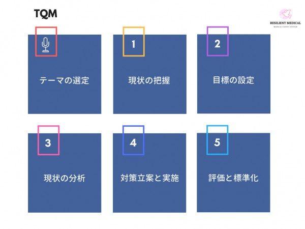 TQMの方法と手順を解説した図