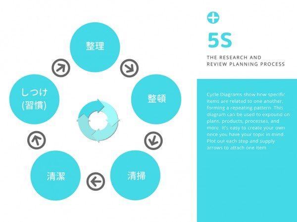 5S活動のやり方と進め方を解説した図