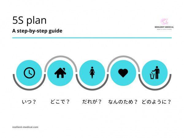 5S活動の計画の立て方を解説した図