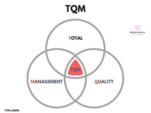 TQMとは何かという意味を解説した図