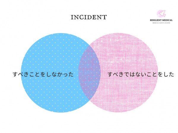 インシデントの原因と要因を解説した図