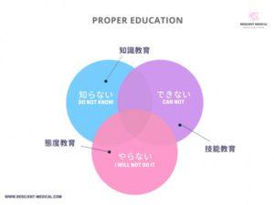 インシデントを防止するための適切な教育方法を解説した図