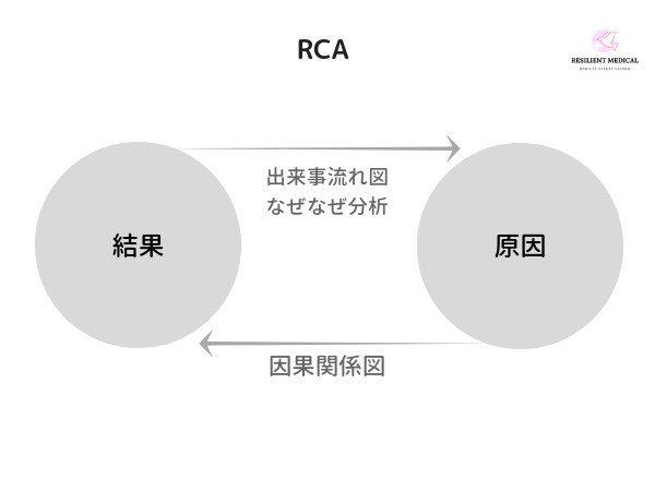 因果関係図の意義と目的を解説した図