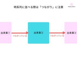 出来事流れ図を書く際のポイントと注意点